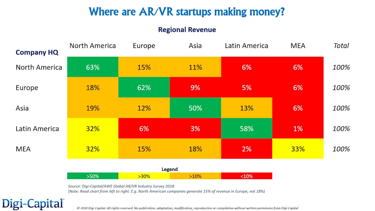 Survey: AR/VR startups are leaving international money on the table
