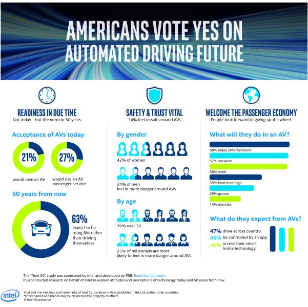 Intel autonomous car study