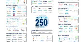 Financial startup frenzy has created 30 unicorns