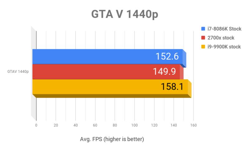 Intel Core i9-9900K review -- Should you get it? | VentureBeat