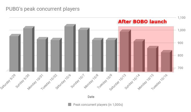 PUBG's player count trends down following Blackout | VentureBeat