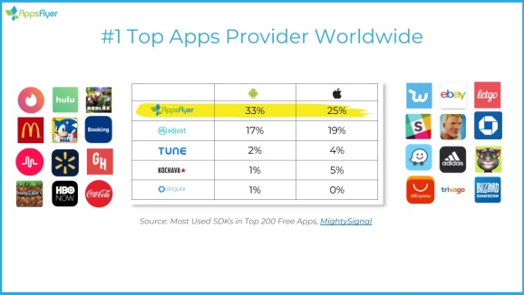AppsFlyer says its app SDK is used the most in top 200 free apps.