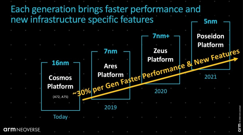 Arm's roadmap