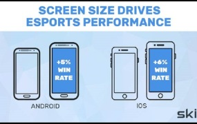Screen size drives esports performance in mobile games.