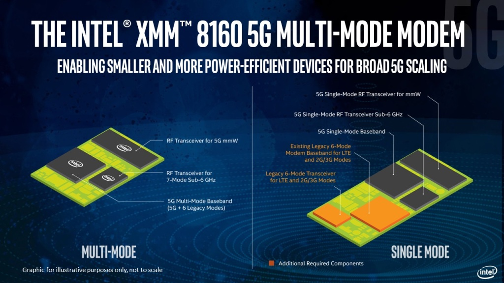 intel is rushing its second 5g modem because its first one can t win