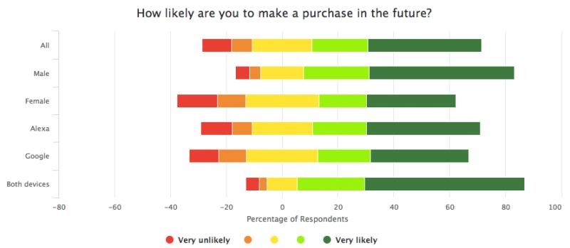 purchase-likelihood-2.png?w=800&resize=8
