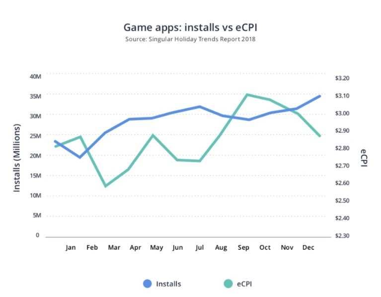 Game app installs versus costs.