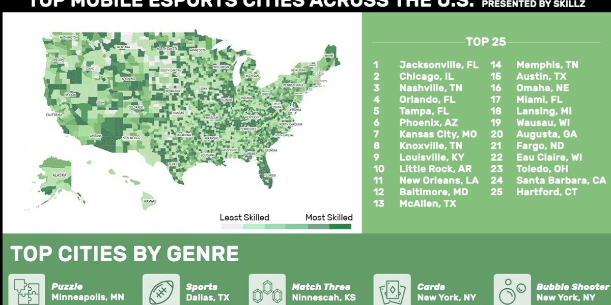 Skillz identified the top mobile esports cities in the U.S.