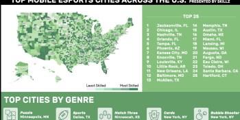 Skillz: Jacksonville tops list of 25 biggest U.S. mobile esports cities