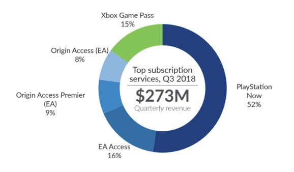 SuperData notes the rise of subscriptions in games.