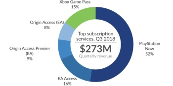 SuperData: Players who pay for subscriptions spend 45% more on games