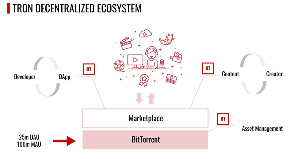 The Tron ecosystem.