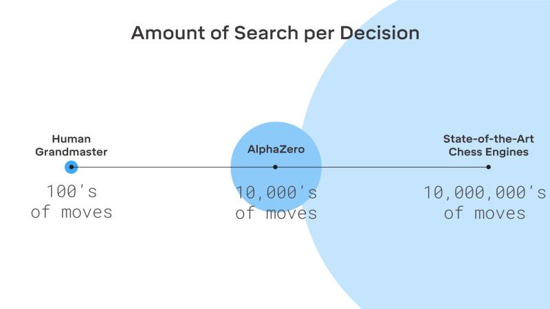 DeepMind AlphaZero