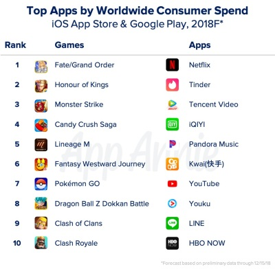 App Annie: Game and app downloads grow 10% in 2018 to 113