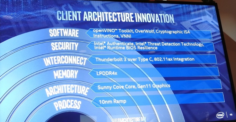 Intel shows off its next big chip plans for 'architecture