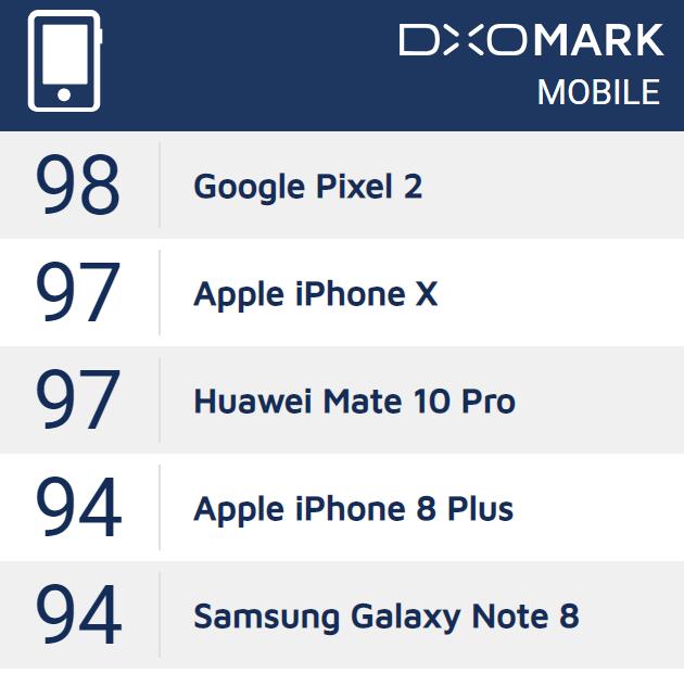 DxOMark's phone camera rankings for 2017
