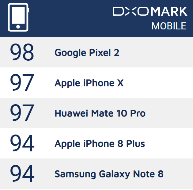 DxOMark's phone camera rankings for 2017
