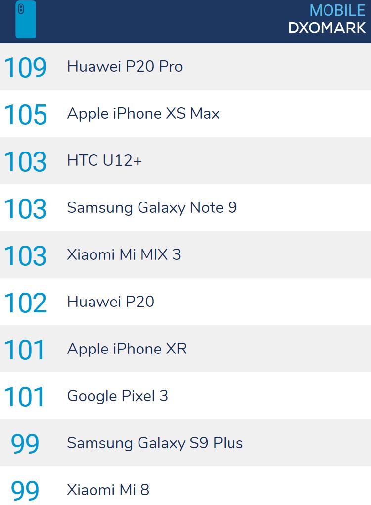 DxOMark's phone camera rankings for 2018