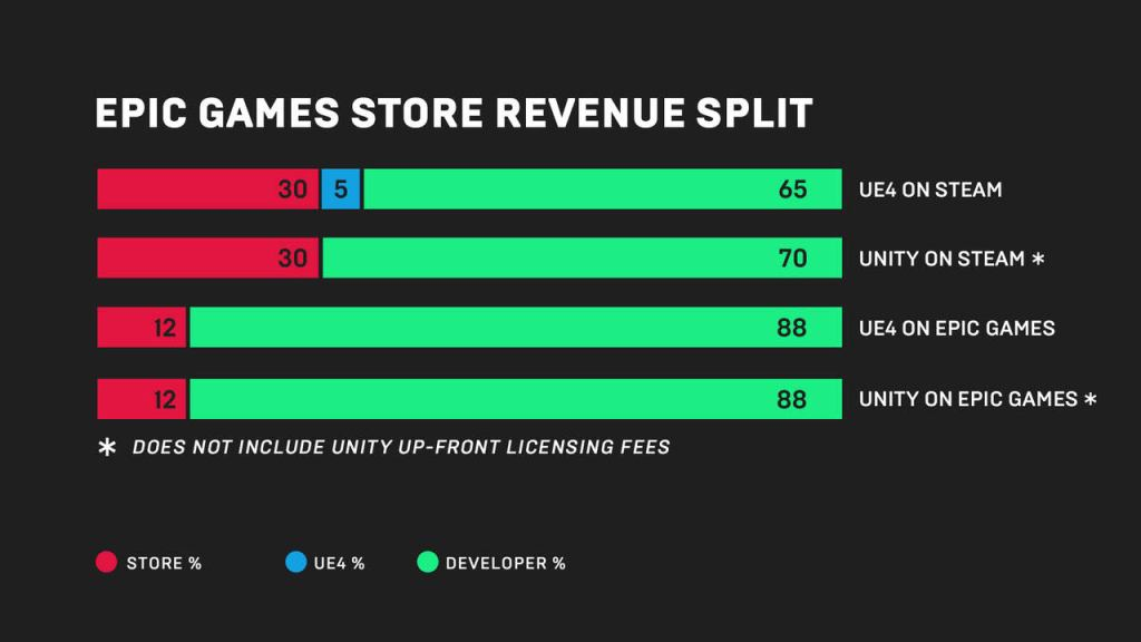 Fortnite dev launches Epic Games Store that takes just 12% of revenue   VentureBeat