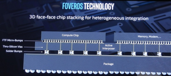 Foveros can sandwich two chips in the 3D space where only one fit before.
