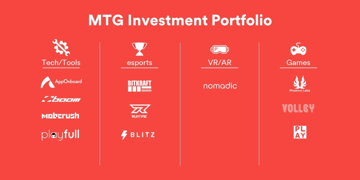 MTG has invested in 11 game startups.