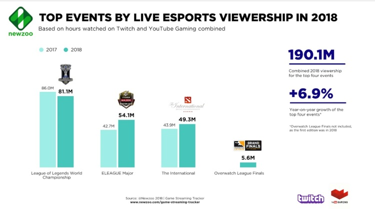 Newzoo sees live esports viewership growing for some big events.