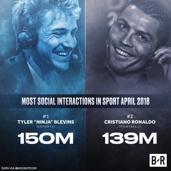 Ninja's social media presence is outdoing traditional sports stars.