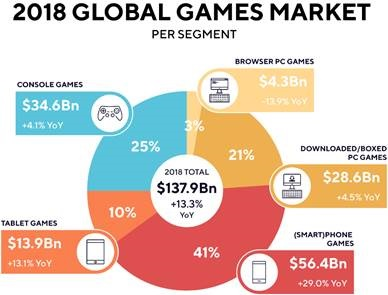 The global games business