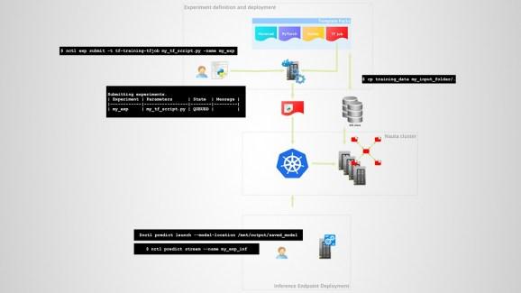 Nauta deep learning system