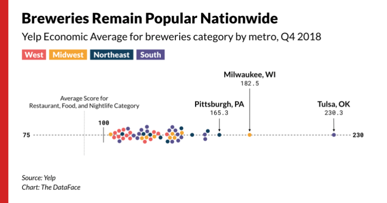 Breweries See National Popularity