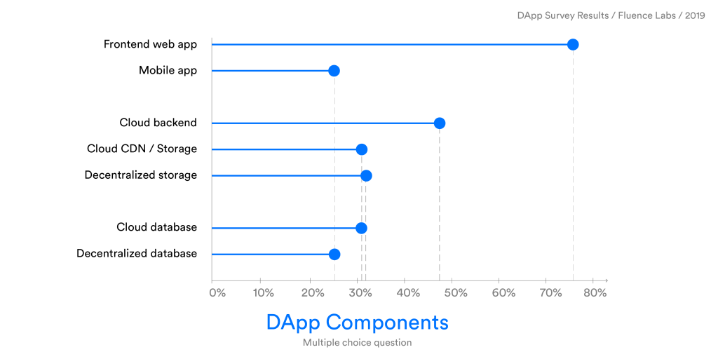 DApp-Components.png?resize=1024%2C512&st