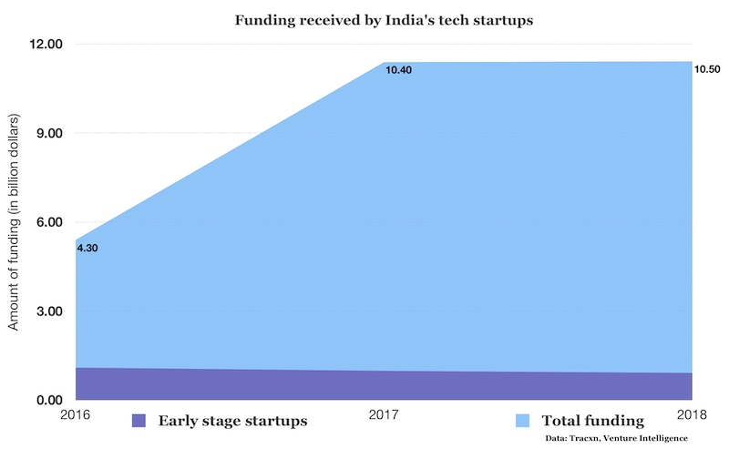 Indian tech startups raised a record $10 5 billion in 2018