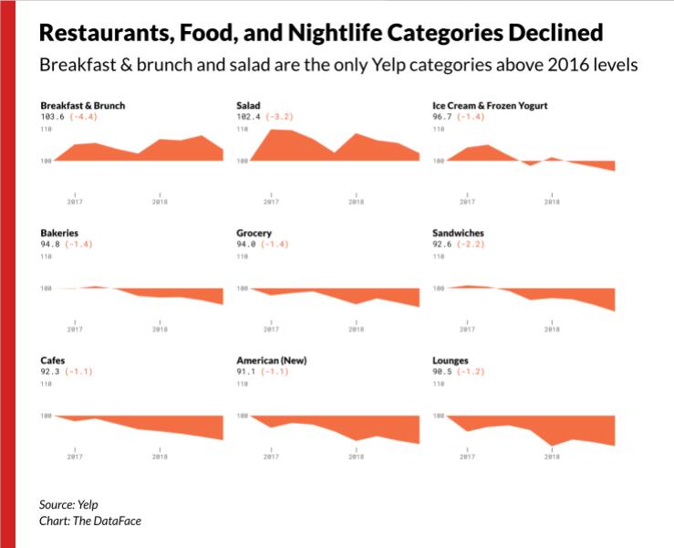 Restaurant, Food and Nightlife Decline