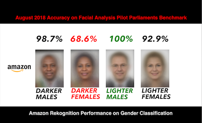 MIT researchers: Amazon's Rekognition shows gender and
