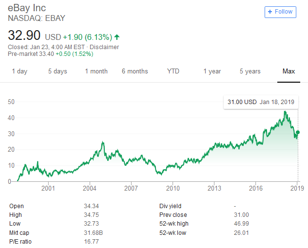 eBay proves a company isn't always bigger than the sum of