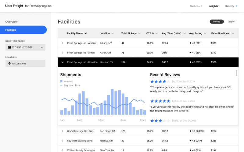 Uber Freight Facilities Ratings dashboard