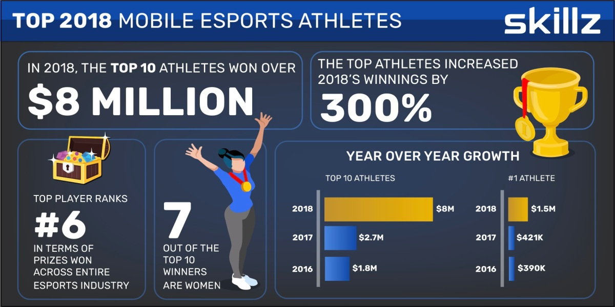 Skillz has stats on mobile esports champs for 2018