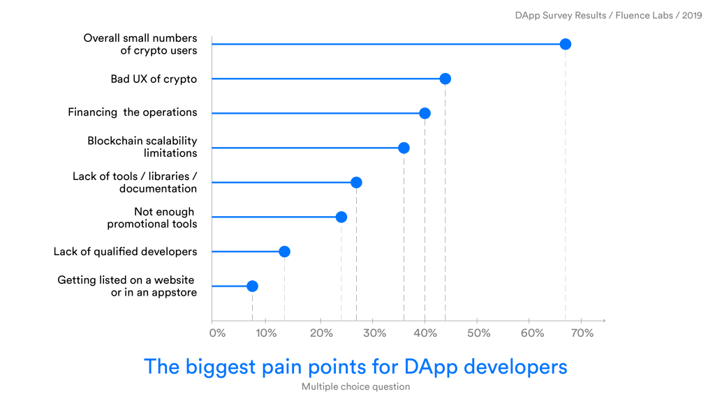 The-biggest-pain-points-for-Dapp-develop