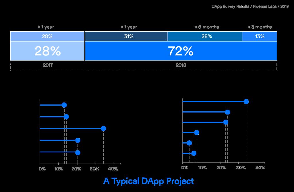 Typical-DApp.png?resize=1024%2C669&strip