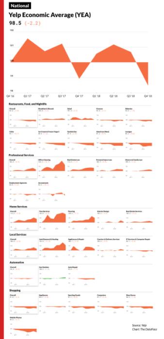 Yelp Economic Average Categories