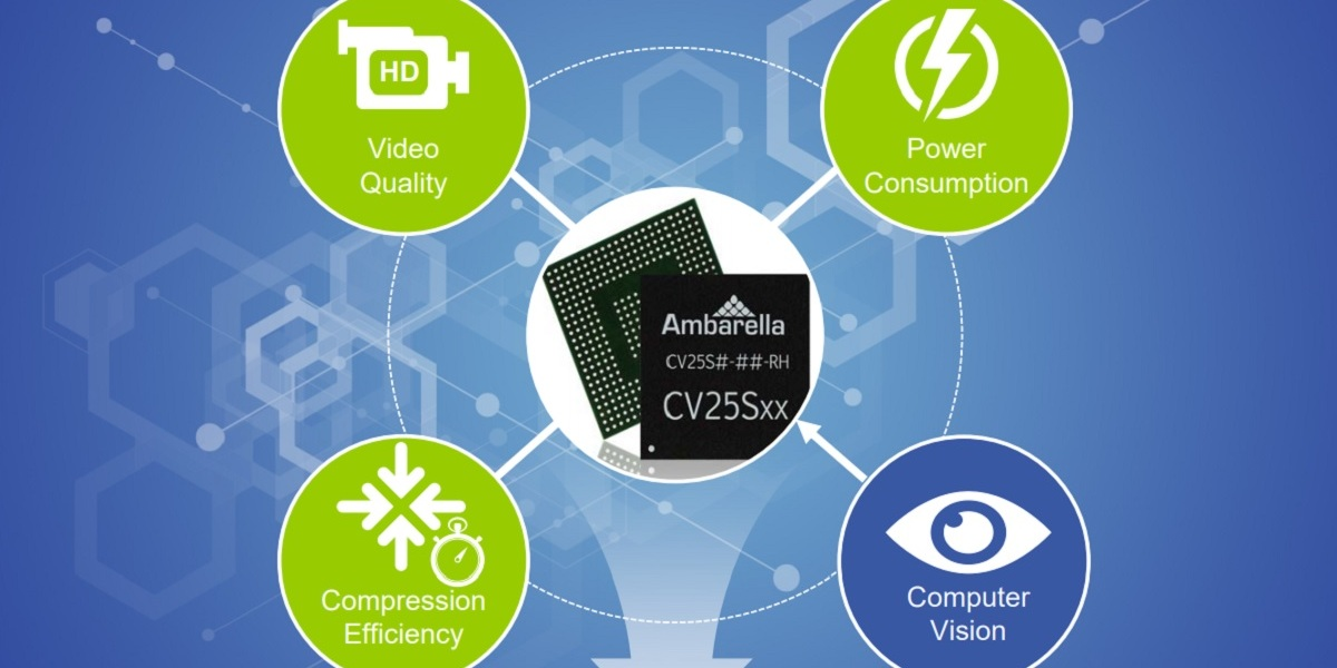 Ambarella's new chips provide computer vision for detecting driver drowsiness.