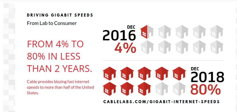 Cable Labs is trying to fend off 5G.