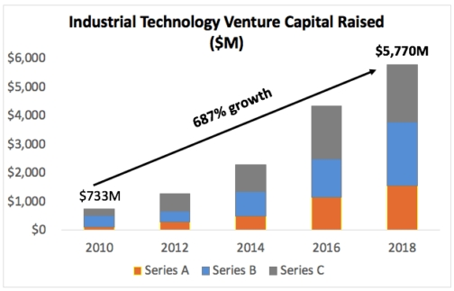 News & Press – Page 2 – RMK Scale Ventures