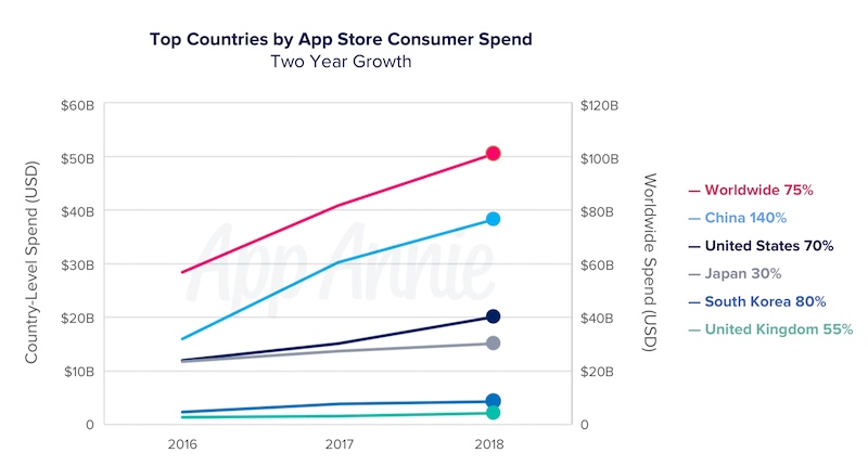 App Annie: China drove 40% of mobile app spending and nearly half of