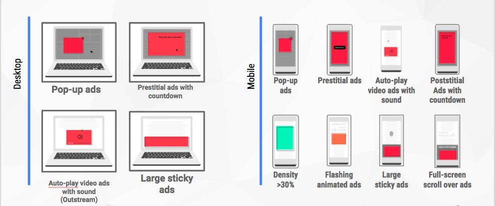 Better Ads Standards for desktop and mobile