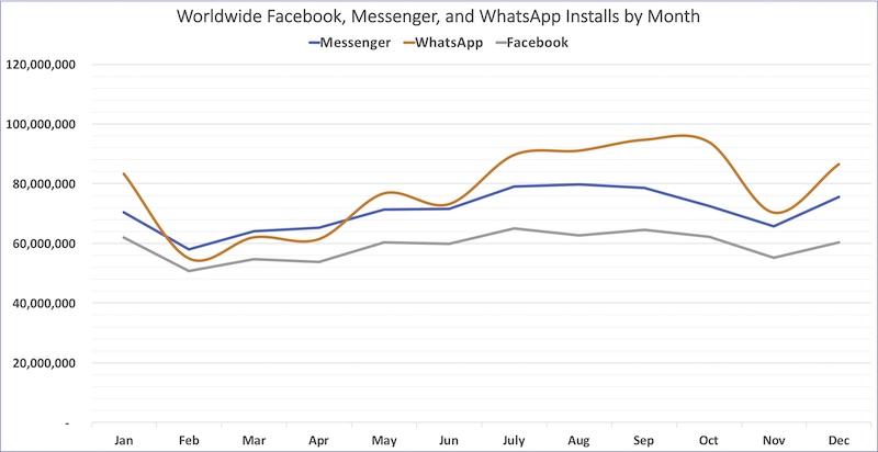 App Annie: WhatsApp is now Facebook's most popular app