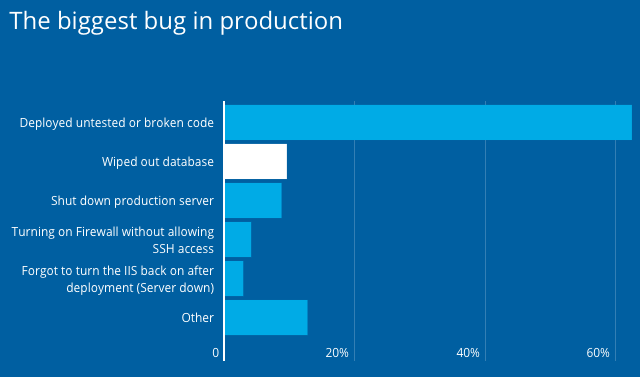 Chart developer biggest bug in produciton