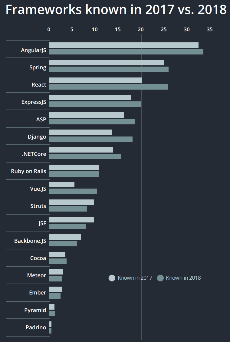 Chart frameworks developers know: 2017 vs 2018