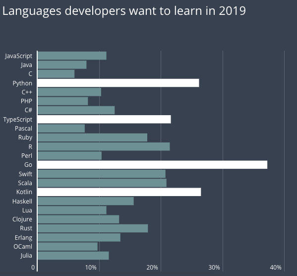 Chart programming languages developers want to learn in 2019