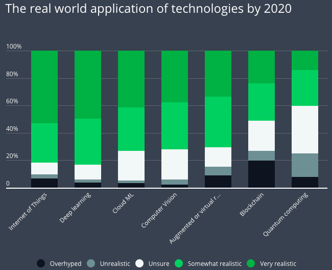 Chart real world applications of technologies by 2020